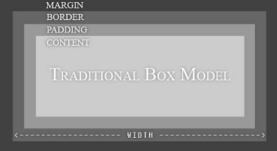 The Traditional Box Model